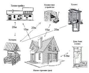 Основные санитарно-бытовые нормы при возведении строений на участке