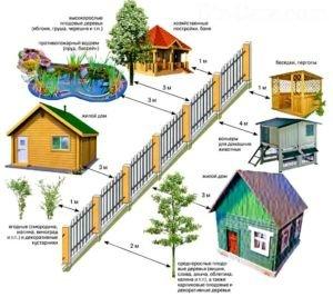Схема расположения соседних строений относительно ограждений